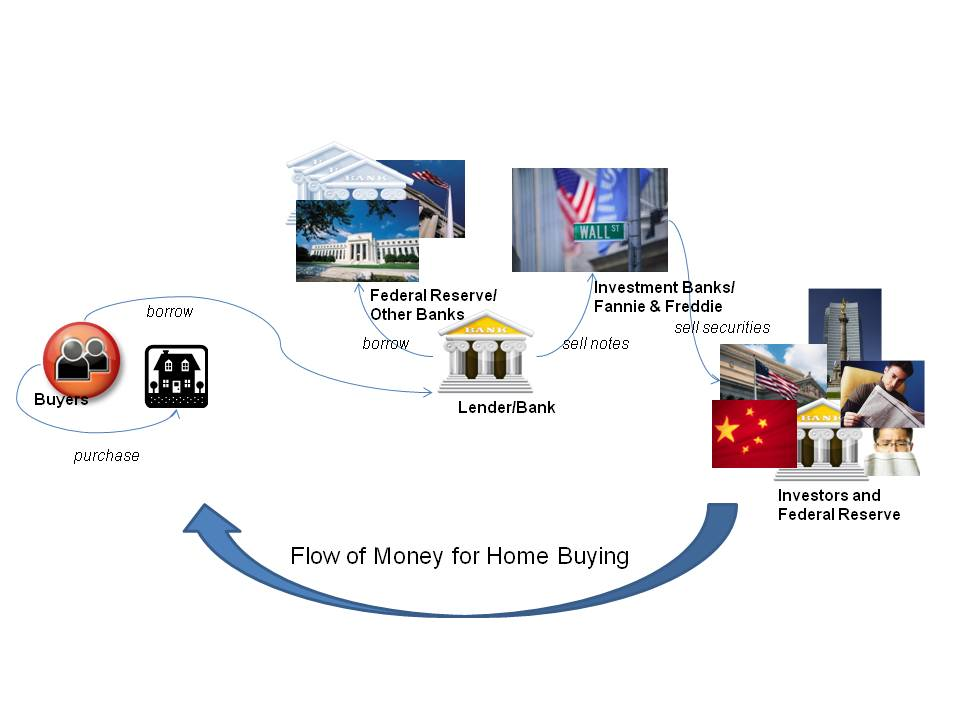 Real Estate Finance Flow